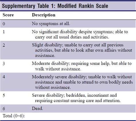 Modified Scale by Modified Rankin Scale