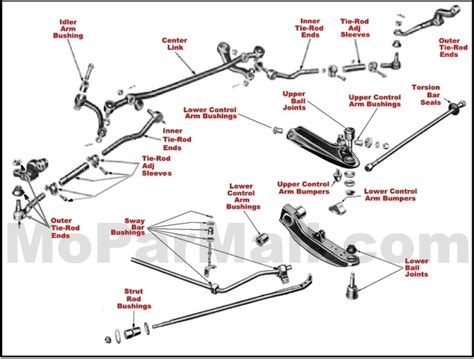 tow bar installation wiring diagram fifth wheel diagram