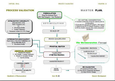 pharmaceutical validation master plan