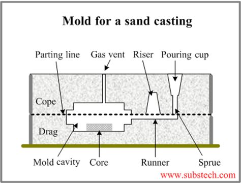 pattern and casting difference sand casting substech