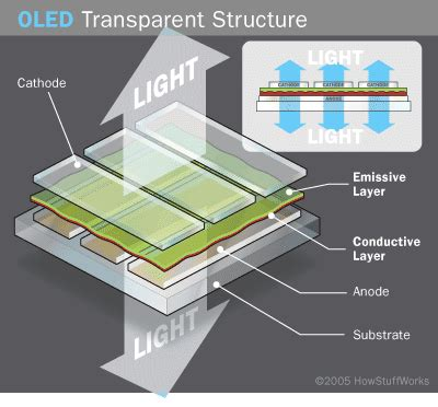 best oled types of oleds transparent top emitting foldable and