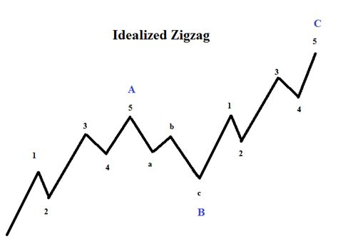 Zig Zag Pattern Forex | elliott wave patterns what is a zigzag