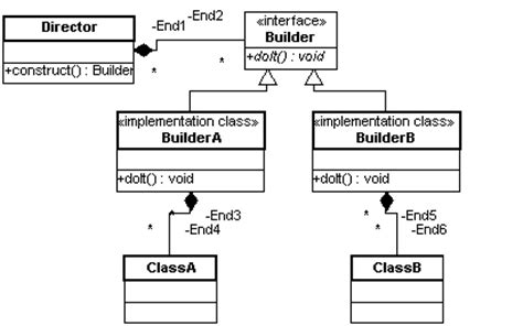 builder design pattern là gì page 4 creational patterns in c