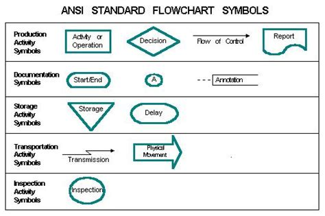 flowchart symbols with meaning flowchart symbols and their meanings ansi standard