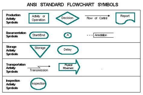 standard flowchart symbols ansi standard flowchart symbols