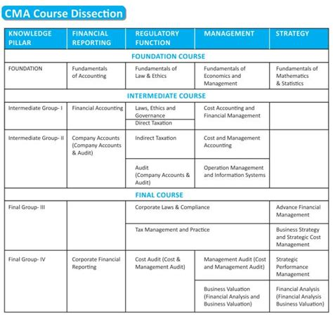 Cma Course Vs Mba by Difference Between Ca And Icwa Ca Vs Icwa