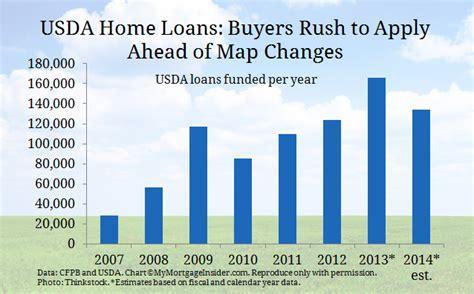 usda home loans nc interest rate avie home
