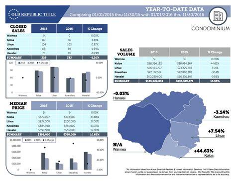 kauai real estate statistics november 2016 moksha