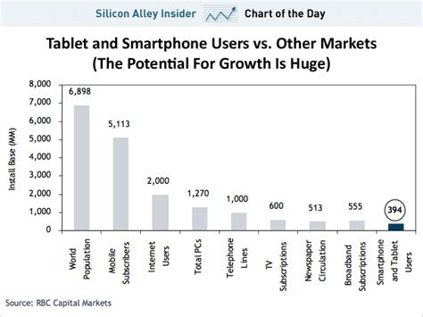 Tiny Häuser Usa by The Tablet Growth Story Vs Installed Base Of