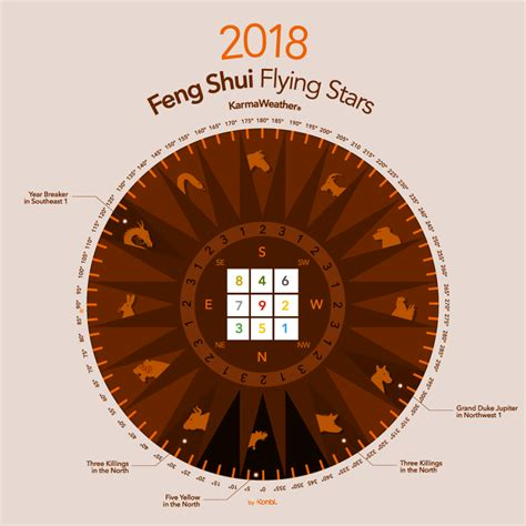 new year 2018 feng shui cures feng shui 2018 lucky colors for 2018 year of the