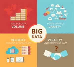 the present and future of content marketing big data