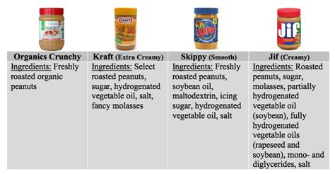 kraft light peanut butter ingredients pisces flux quot choosy choose jif quot