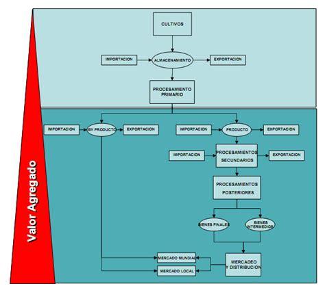 cadena de valor caracteristicas cadenas de suministro del sector agropecuario y tlc en
