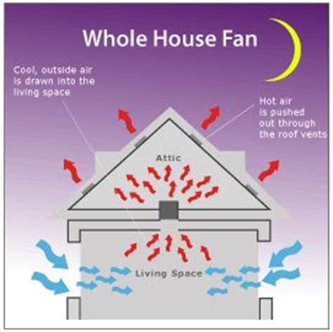 fan that uses to cool 17 best ideas about house fan on hermione