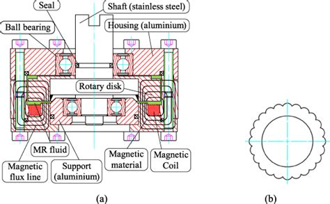 layout breaks on zoom out a new structure of a magnetorheological brake with the