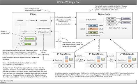 hadoop architecture diagram apache hadoop architecture