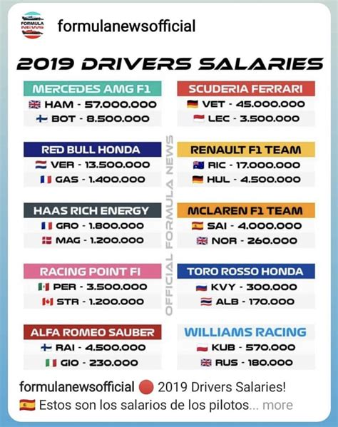 2019 F1 Drivers by F1 Driver Salaries 2019 Formula1
