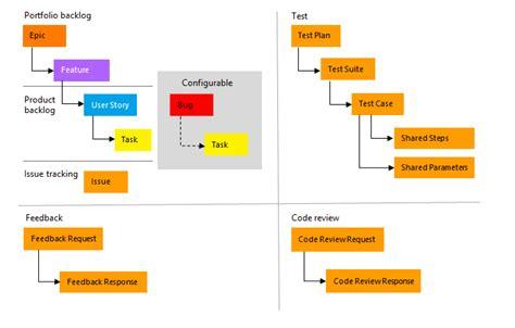 tfs agile workflow agile process template vsts tfs microsoft docs