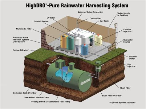 strategic harvest system how to through the buck management glass ceiling books rainwater harvesting system diagram highland tank