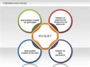 porter s five forces for powerpoint by poweredtemplate com