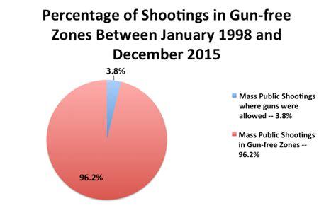 church violence statistics