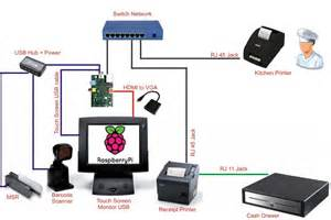 touch screen pos raspberry pi forums