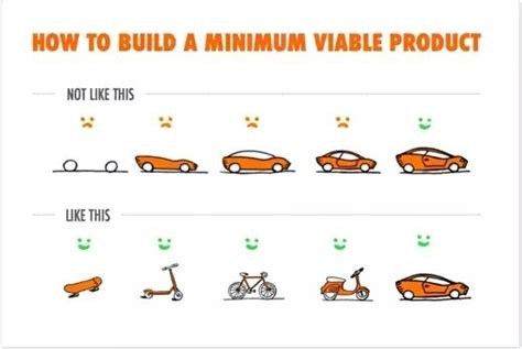 how to build a building how minimal should a mvp minimal viable product be quora