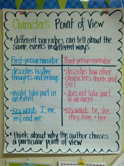 picture books that teach point of view anchor chart for teaching point of view 5th grade