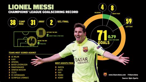 lionel messi records leo messi s 71 goals in the chions league in detail