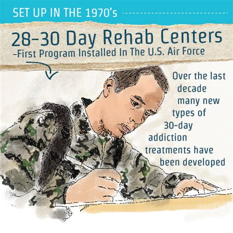 30 Day Detox Centers by 28 30 Day And Rehab Centers