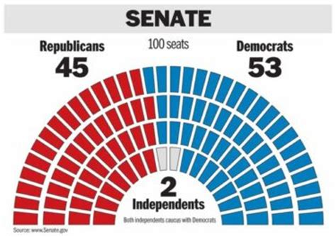 house and senate control just 63 know which parties control the house and senate