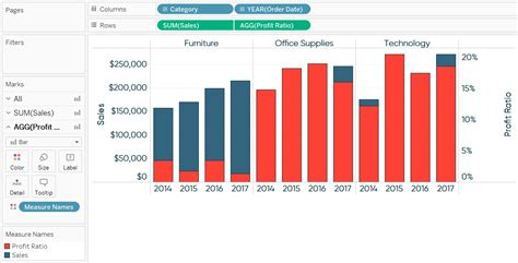 top marks bar charts 3 ways to use dual axis combination charts in tableau