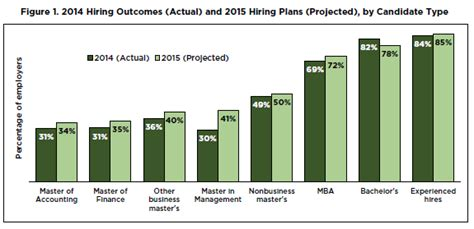 Demand For Mba Graduates by Employers Expected To Hire More Mbas In 2015