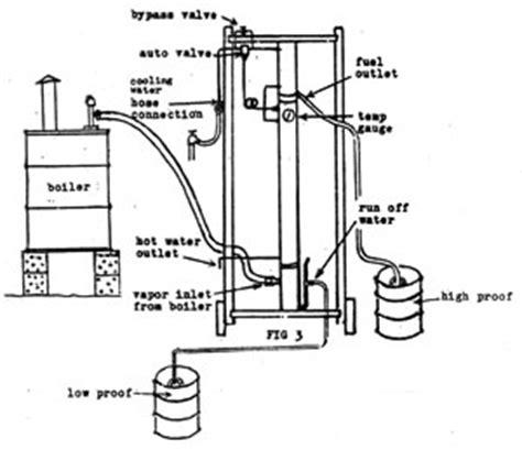 column still diagram principles of operation