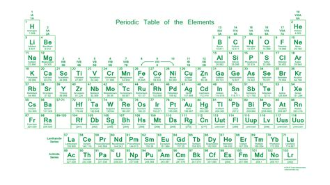 No Periodic Table by Neon Periodic Table Desktop Wallpaper
