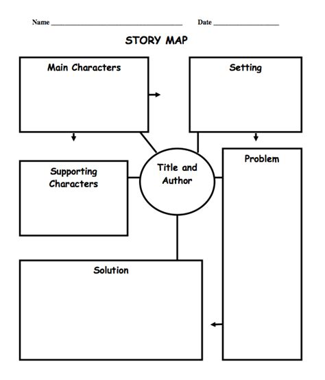 story mapping template the best of entrepreneurs october 2011
