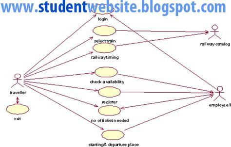 design html form for railway reservation system implement railway reservation system software component