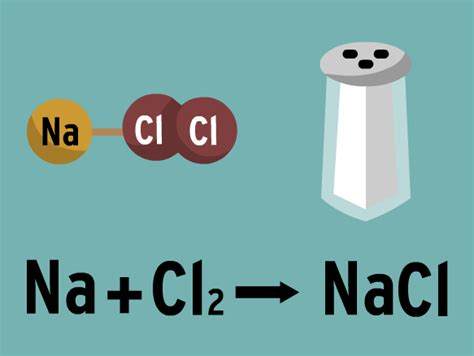 table salt chemical formula chemical equations lesson plans and lesson ideas