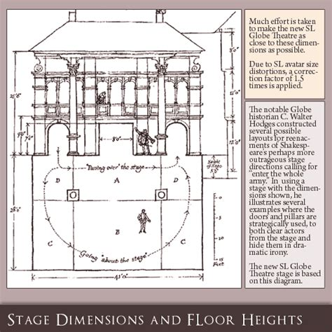 globe theatre floor plan globe theatre diagram group picture image by tag