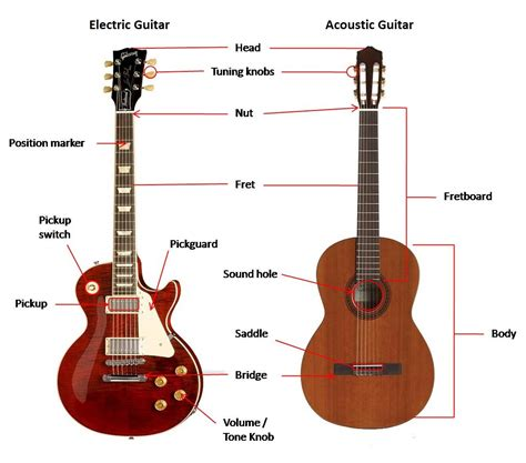 guitar diagram guitar lessons guitars and