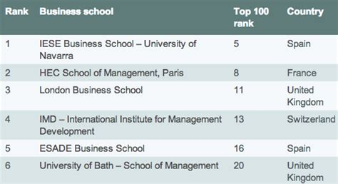 Mba Europe Ranking by Announcing The Top 20 European Business Schools