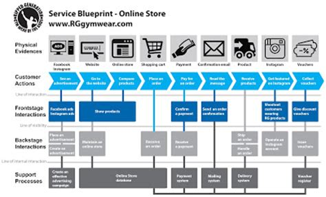 Ripped Generation Gym Wear Of The Gods Ripped Generation Online Store Service Blueprint Service Blueprint Template Free