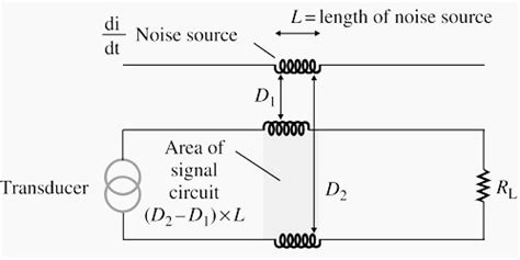 inductive coupling noise inductive coupling of noise 28 images corruption of signals due to inductive coupling g