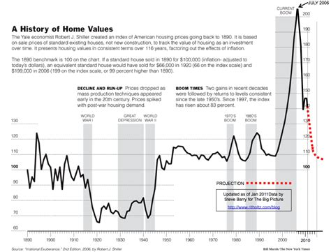 shiller home price index chart updated for 2011 the