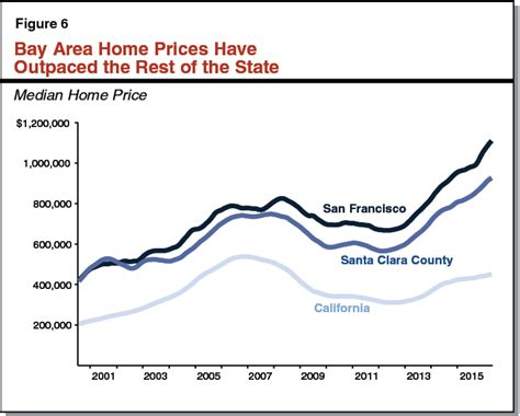 california s housing crisis reaches a breaking point