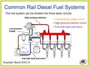 Fuel System Common Rail Diesel Fuel Systems