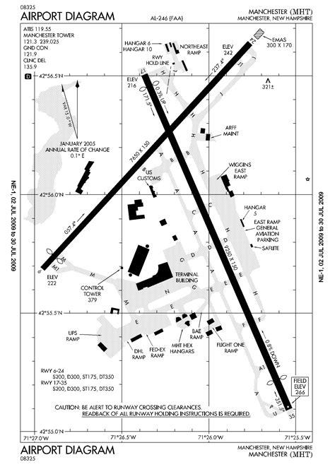 airport diagram file kmht airport diagram large png wikimedia commons