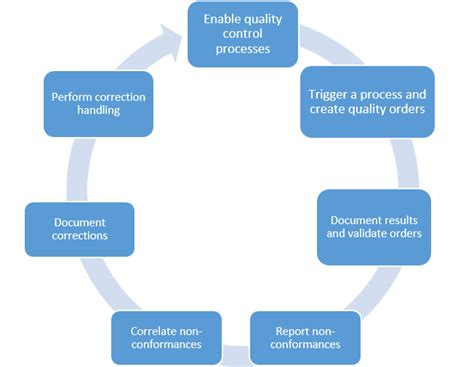Vans Import Quality quality management processes finance operations