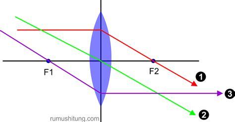 Lensa Cembung Untuk Teropong fisika adalah nyata fisika dan kehidupan