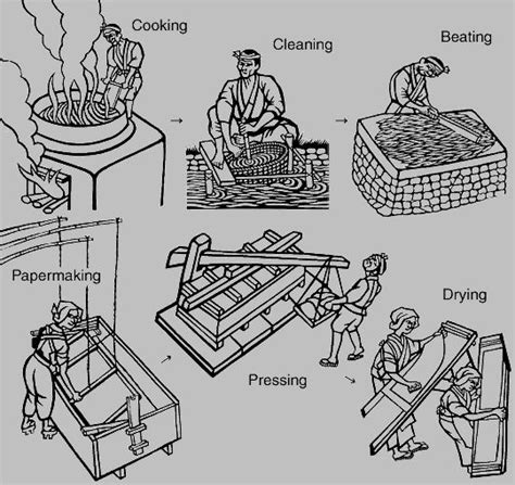 Handmade Paper Manufacturing Process - the papermaking process handmade paper